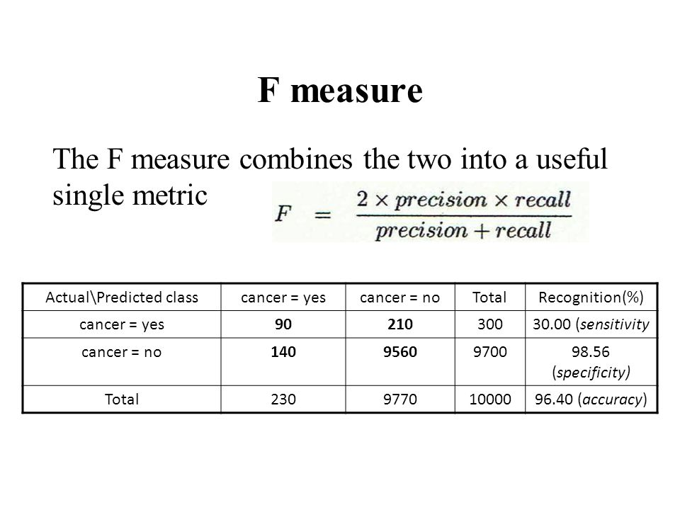 F measure The F measure combines the two into a useful single metric Actual\Predicted classcancer = yescancer = noTotalRecognition(%) cancer = yes9021030030.00 (sensitivity cancer = no1409560970098.56 (specificity) Total23097701000096.40 (accuracy)