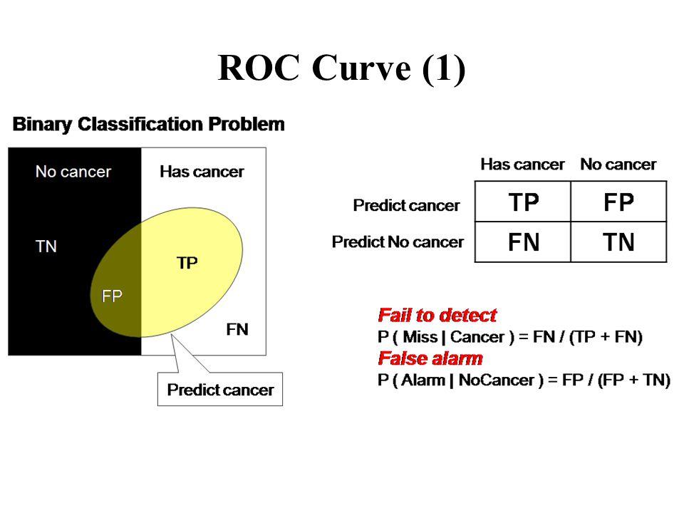 ROC Curve (1)