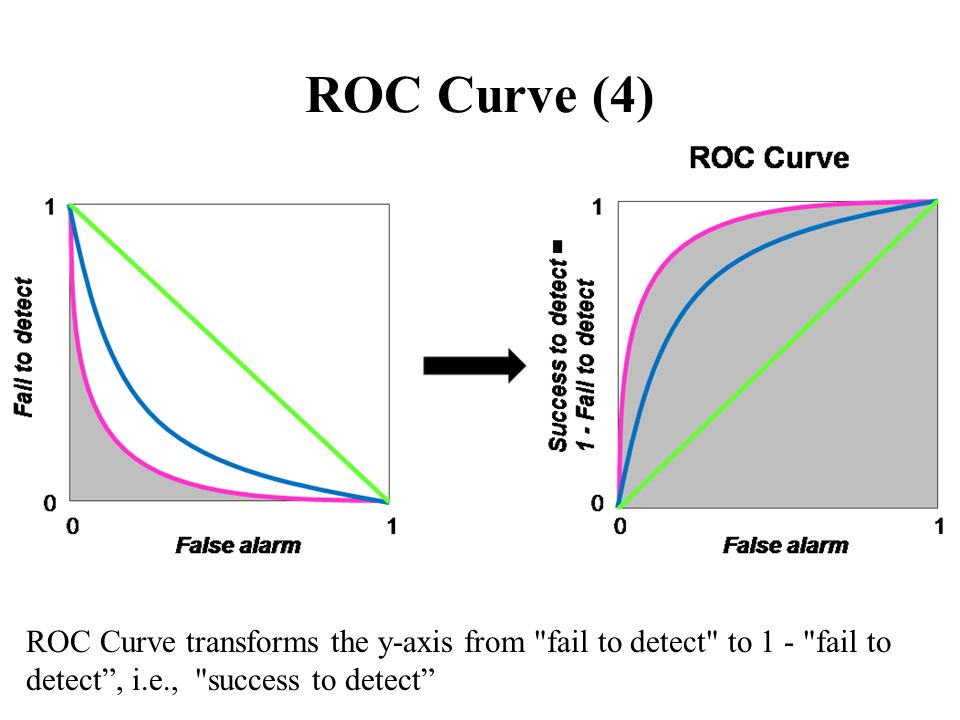 ROC Curve (4) ROC Curve transforms the y-axis from fail to detect to 1 - fail to detect, i.e., success to detect