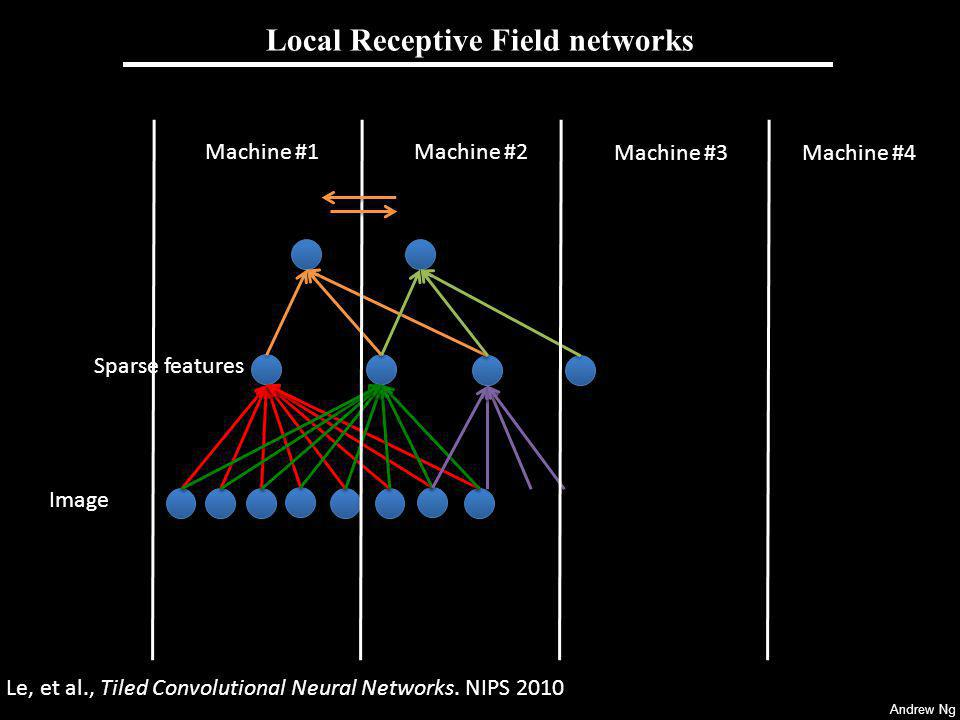 Andrew Ng Local Receptive Field networks Machine #1Machine #2 Machine #3Machine #4 Le, et al., Tiled Convolutional Neural Networks. NIPS 2010 Sparse f