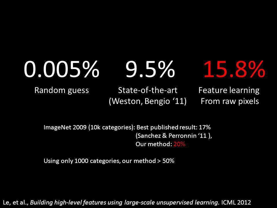 ImageNet 2009 (10k categories): Best published result: 17% (Sanchez & Perronnin 11 ), Our method: 20% Using only 1000 categories, our method > 50% 0.005% Random guess 9.5% State-of-the-art (Weston, Bengio 11) 15.8% Feature learning From raw pixels Le, et al., Building high-level features using large-scale unsupervised learning.