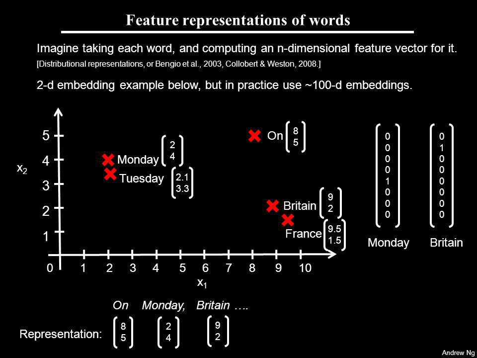 Andrew Ng Feature representations of words 0000100000001000 Imagine taking each word, and computing an n-dimensional feature vector for it.
