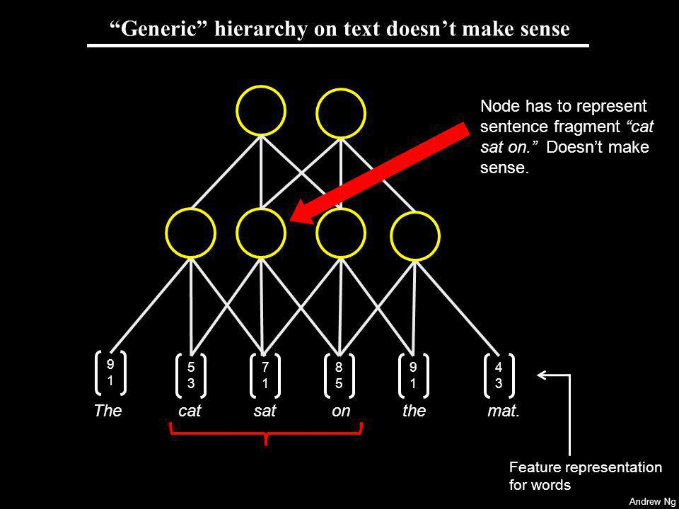Andrew Ng Generic hierarchy on text doesnt make sense Node has to represent sentence fragment cat sat on.
