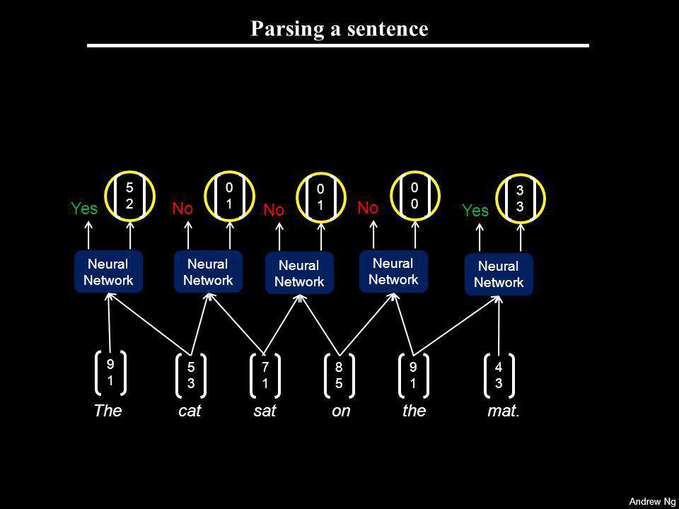 Andrew Ng Parsing a sentence Neural Network No 0101 Neural Network No 0000 Neural Network Yes 3333 The cat on the mat.The cat sat 9191 5353 8585 9191
