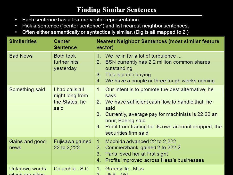 Andrew Ng Finding Similar Sentences Each sentence has a feature vector representation. Pick a sentence (center sentence) and list nearest neighbor sen