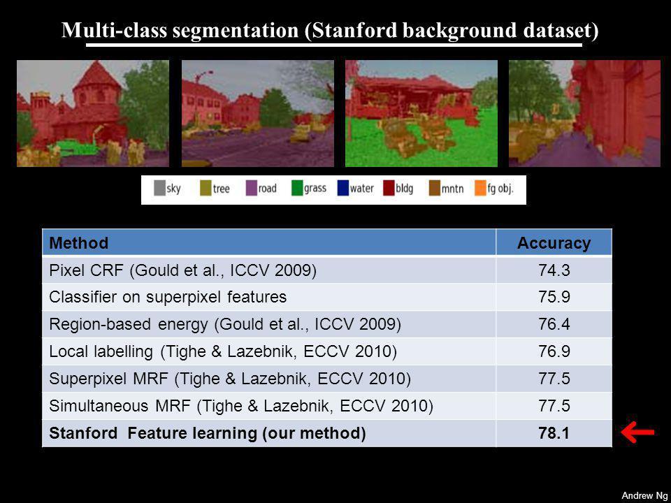 Andrew Ng Multi-class segmentation (Stanford background dataset) Clarkson and Moreno (1999): 77.6% Gunawardana et al. (2005): 78.3% Sung et al. (2007)
