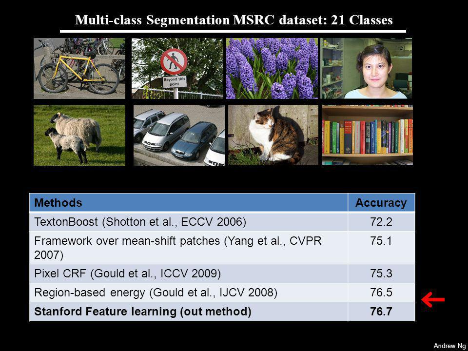 Andrew Ng Multi-class Segmentation MSRC dataset: 21 Classes MethodsAccuracy TextonBoost ( Shotton et al., ECCV 2006) 72.2 Framework over mean-shift patches ( Yang et al., CVPR 2007) 75.1 Pixel CRF (Gould et al., ICCV 2009)75.3 Region-based energy (Gould et al., IJCV 2008)76.5 Stanford Feature learning (out method)76.7