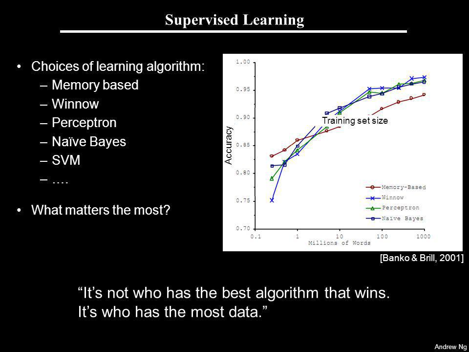 Andrew Ng Supervised Learning Choices of learning algorithm: –Memory based –Winnow –Perceptron –Naïve Bayes –SVM –….
