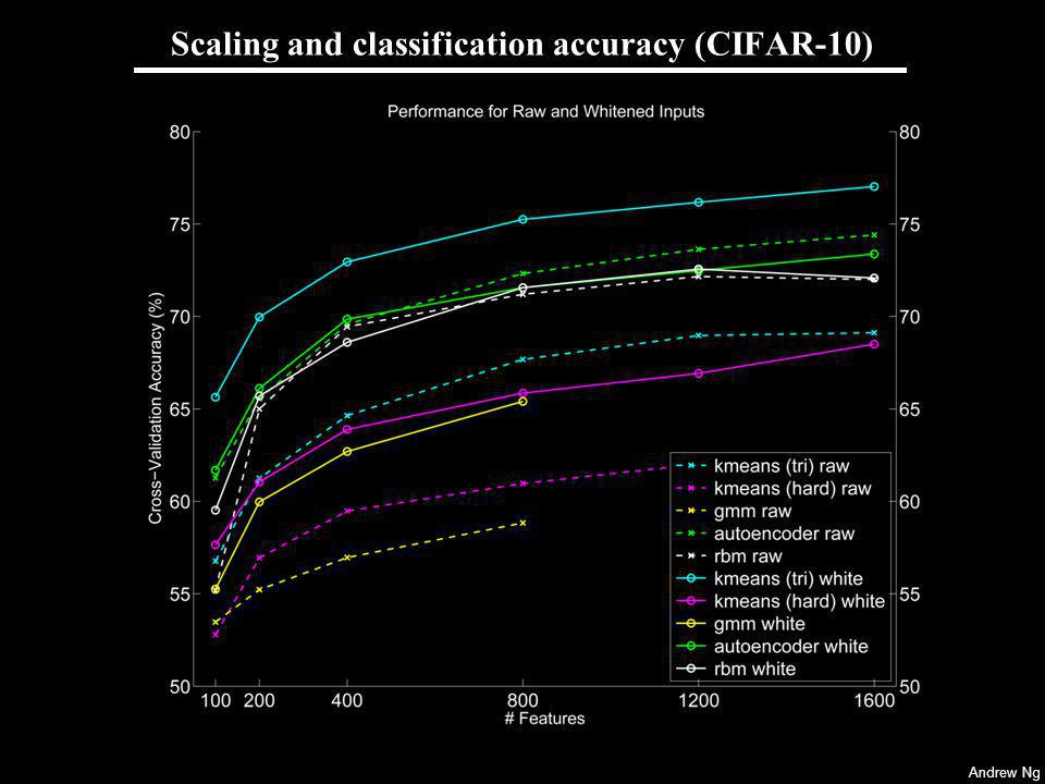 Andrew Ng Scaling and classification accuracy (CIFAR-10)