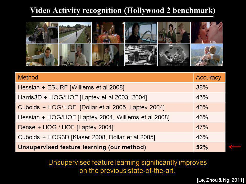 Andrew Ng Video Activity recognition (Hollywood 2 benchmark) MethodAccuracy Hessian + ESURF [Williems et al 2008]38% Harris3D + HOG/HOF [Laptev et al 2003, 2004]45% Cuboids + HOG/HOF [Dollar et al 2005, Laptev 2004]46% Hessian + HOG/HOF [Laptev 2004, Williems et al 2008]46% Dense + HOG / HOF [Laptev 2004]47% Cuboids + HOG3D [Klaser 2008, Dollar et al 2005 ]46% Unsupervised feature learning (our method)52% Unsupervised feature learning significantly improves on the previous state-of-the-art.