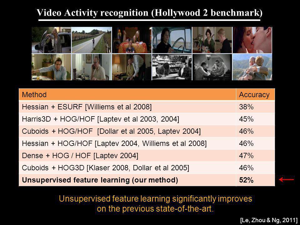 Andrew Ng Video Activity recognition (Hollywood 2 benchmark) MethodAccuracy Hessian + ESURF [Williems et al 2008]38% Harris3D + HOG/HOF [Laptev et al