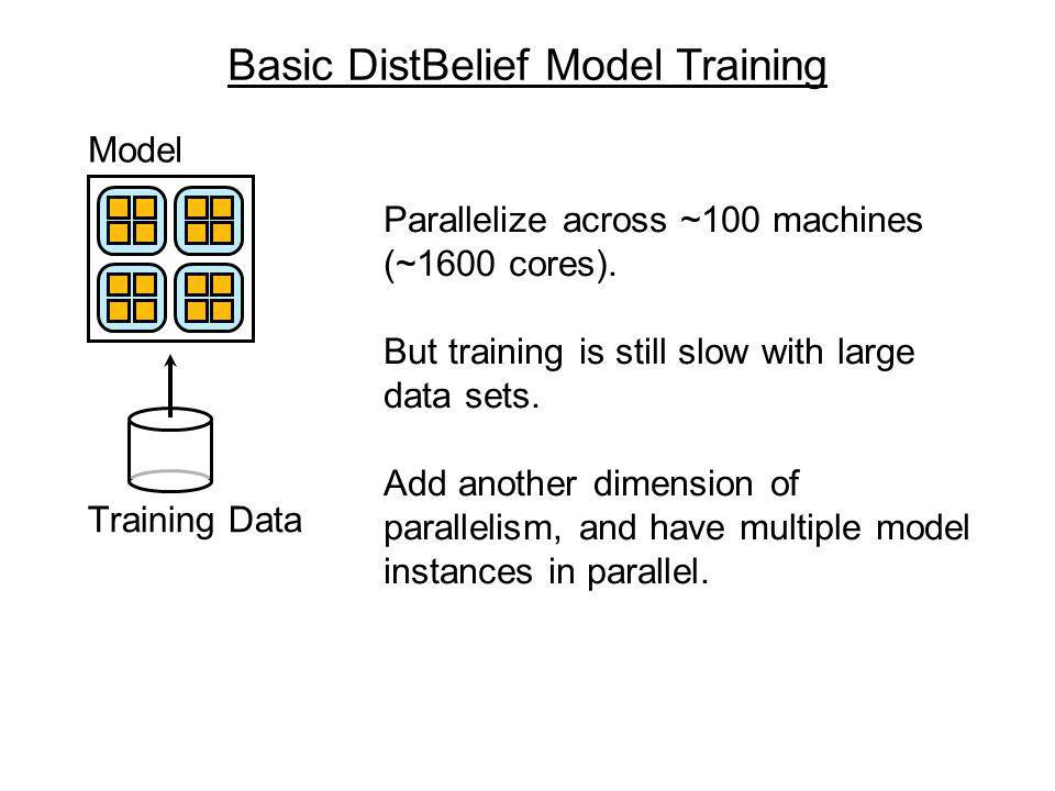Model Training Data Basic DistBelief Model Training Parallelize across ~100 machines (~1600 cores).