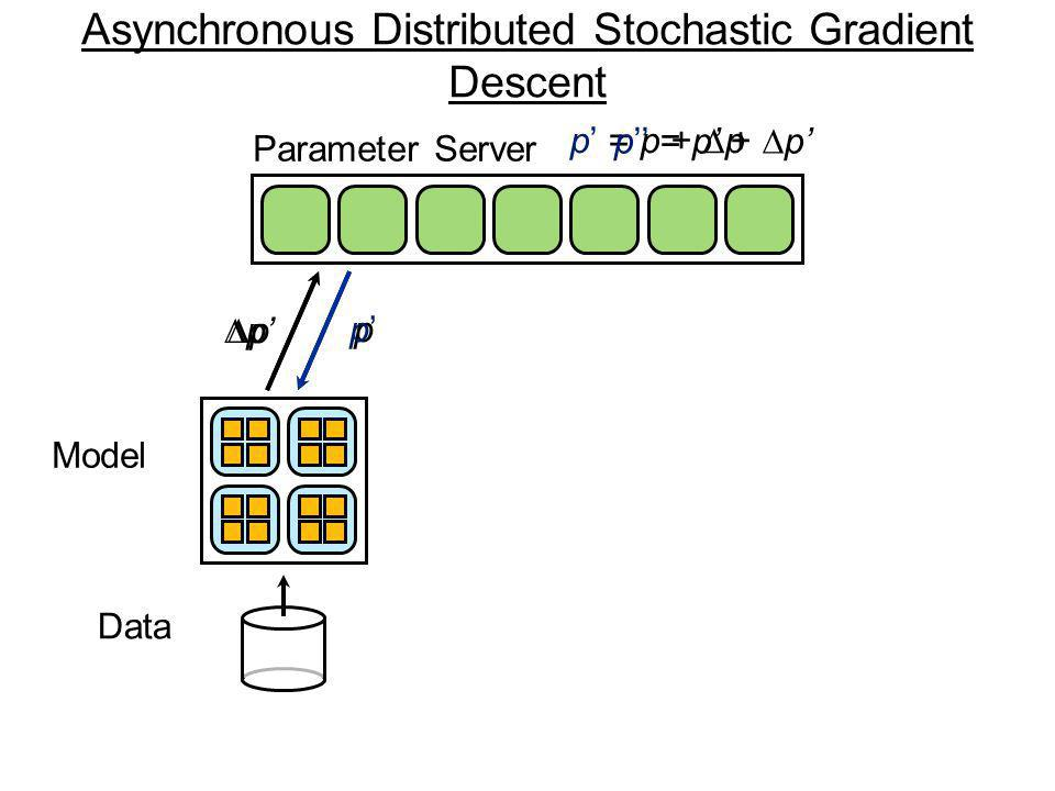 p Model Data p p p = p + p Asynchronous Distributed Stochastic Gradient Descent Parameter Server p p = p + p