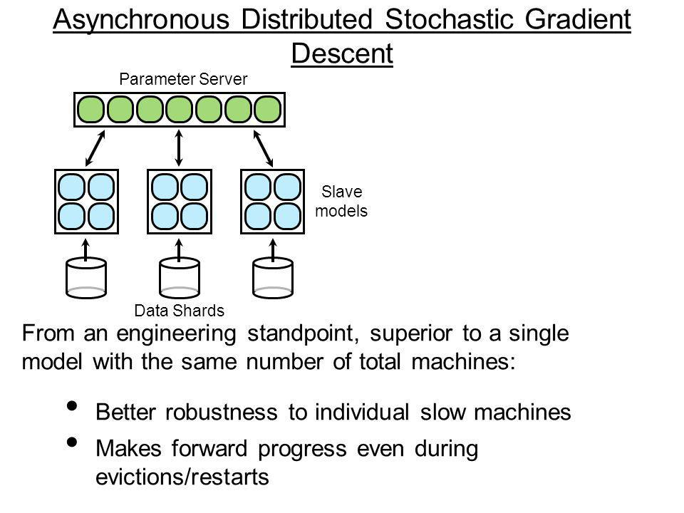 Parameter Server Slave models Data Shards Better robustness to individual slow machines Makes forward progress even during evictions/restarts From an engineering standpoint, superior to a single model with the same number of total machines: