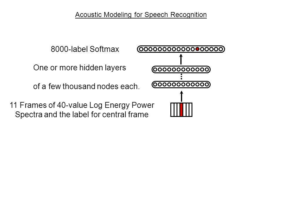 Acoustic Modeling for Speech Recognition 11 Frames of 40-value Log Energy Power Spectra and the label for central frame One or more hidden layers of a few thousand nodes each.