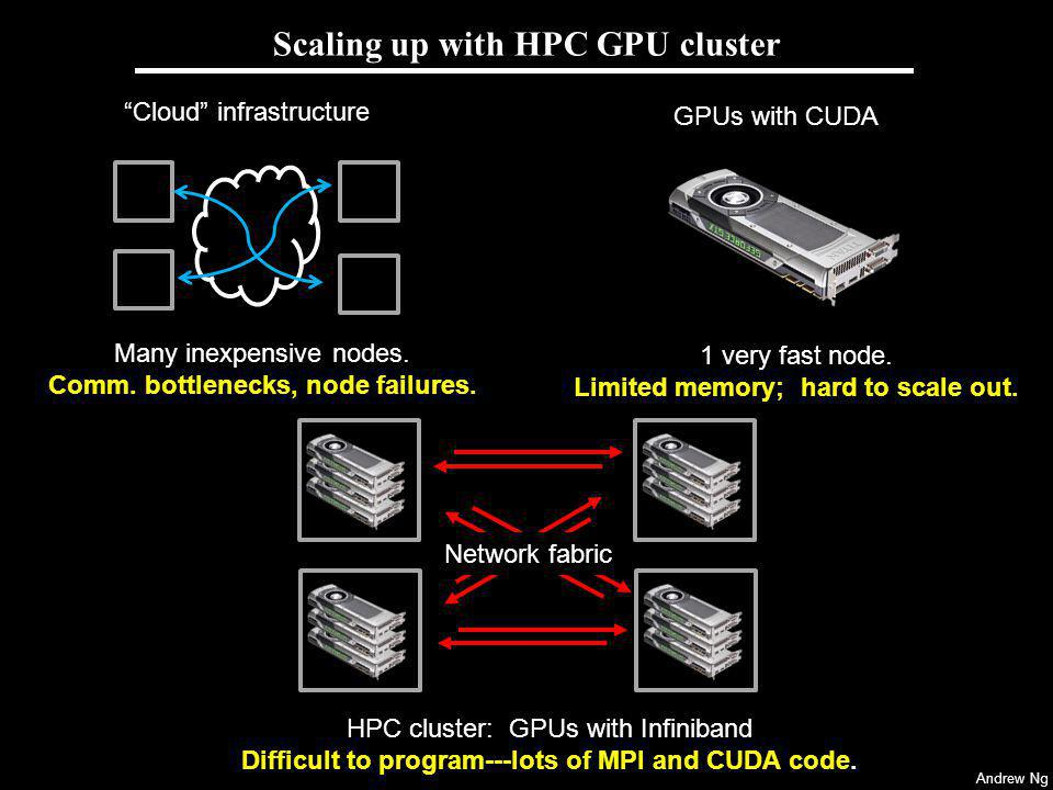 Andrew Ng Scaling up with HPC GPU cluster HPC cluster: GPUs with Infiniband Difficult to program---lots of MPI and CUDA code. GPUs with CUDA 1 very fa