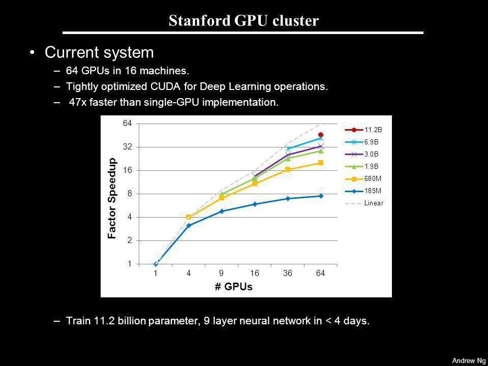 Andrew Ng Stanford GPU cluster Current system –64 GPUs in 16 machines.