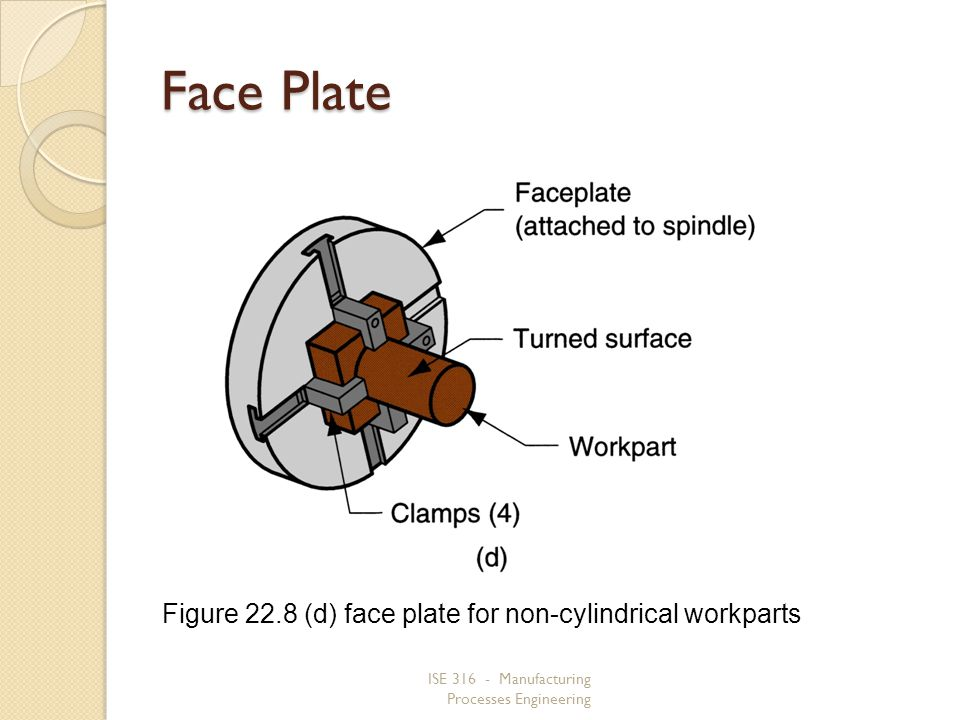 ISE 316 - Manufacturing Processes Engineering Face Plate Figure 22.8 (d) face plate for non cylindrical workparts