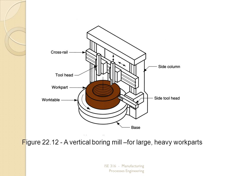 ISE 316 - Manufacturing Processes Engineering Figure 22.12 A vertical boring mill –for large, heavy workparts