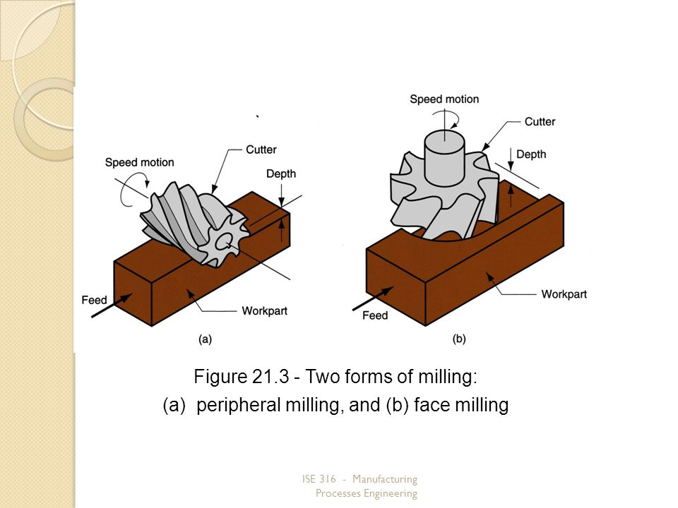ISE 316 - Manufacturing Processes Engineering Figure 21.3 Two forms of milling: (a)peripheral milling, and (b) face milling