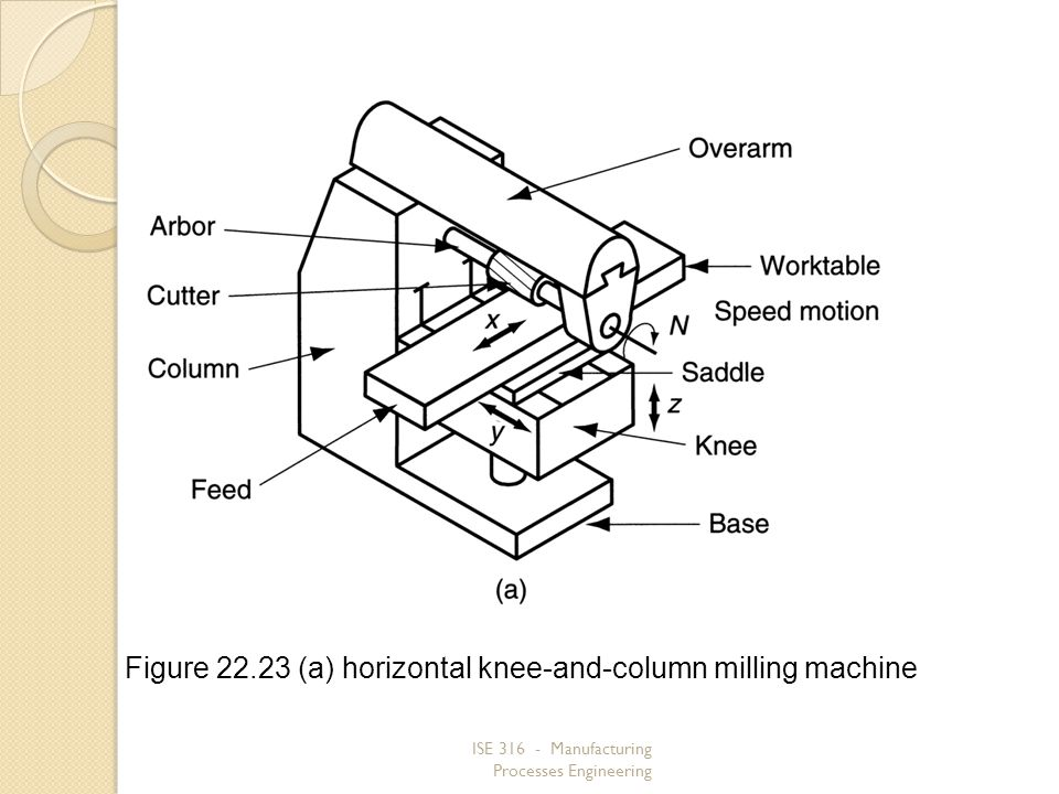 ISE 316 - Manufacturing Processes Engineering Figure 22.23 (a) horizontal knee-and-column milling machine