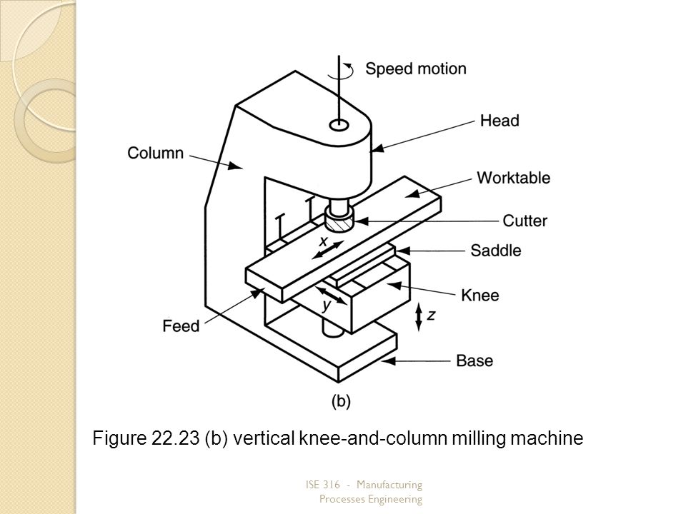 ISE 316 - Manufacturing Processes Engineering Figure 22.23 (b) vertical knee and column milling machine