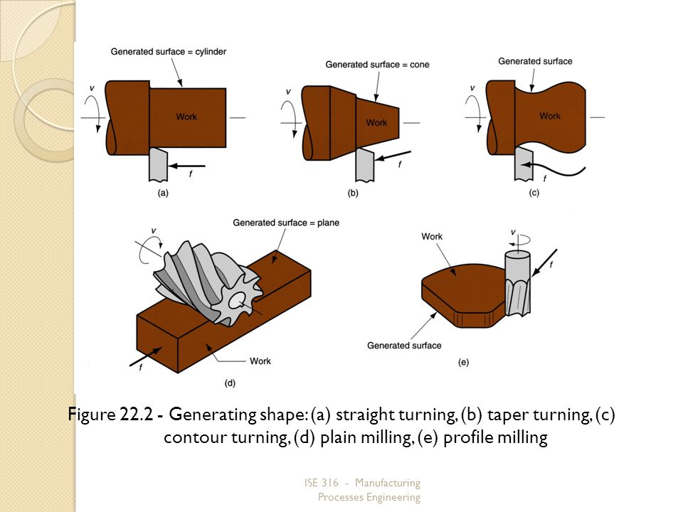 ISE 316 - Manufacturing Processes Engineering Figure 22.2 Generating shape: (a) straight turning, (b) taper turning, (c) contour turning, (d) plain mi