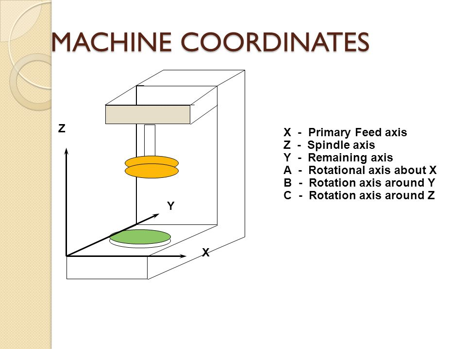 MACHINE COORDINATES X Y Z X - Primary Feed axis Z - Spindle axis Y - Remaining axis A - Rotational axis about X B - Rotation axis around Y C - Rotatio