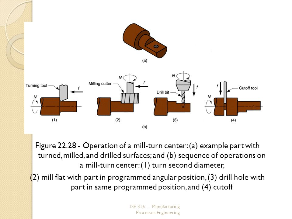 ISE 316 - Manufacturing Processes Engineering Figure 22.28 Operation of a mill turn center: (a) example part with turned, milled, and drilled surfaces