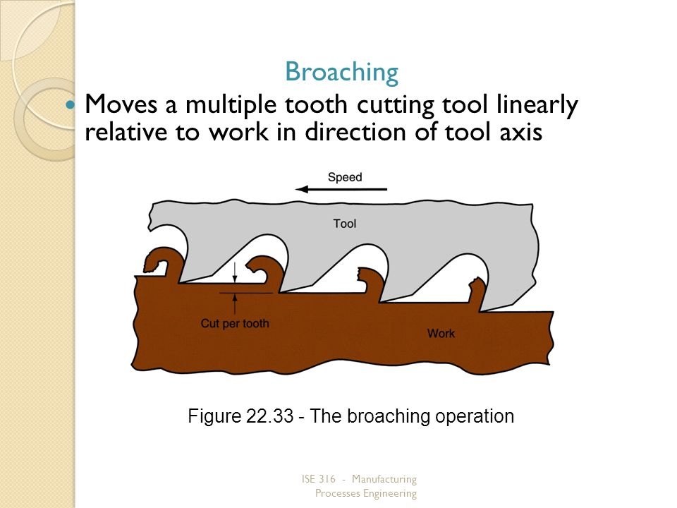 ISE 316 - Manufacturing Processes Engineering Broaching Moves a multiple tooth cutting tool linearly relative to work in direction of tool axis Figure