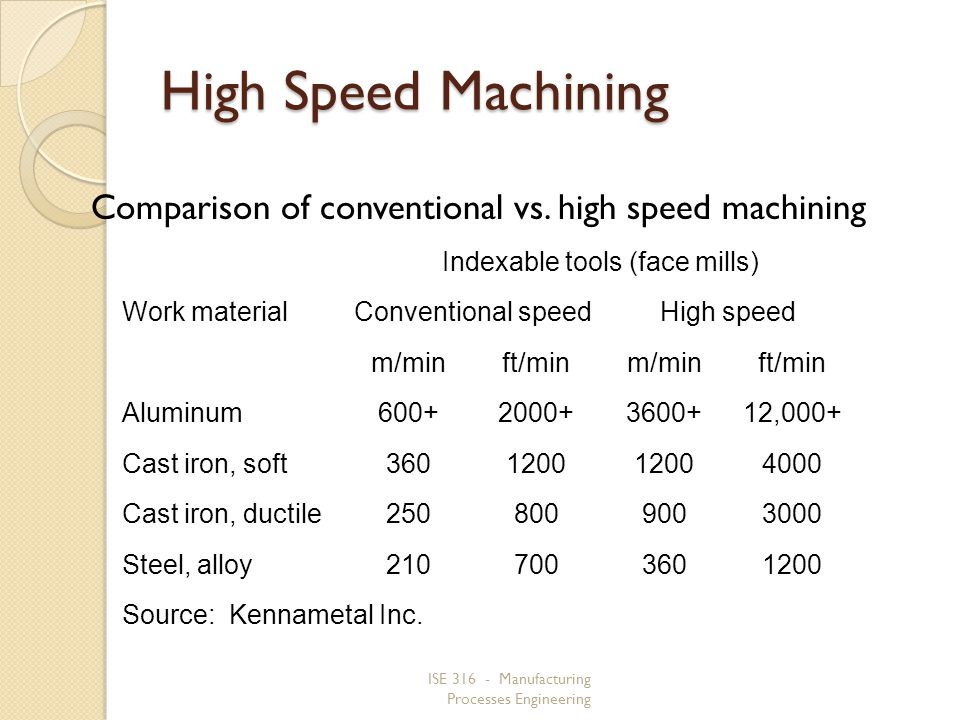ISE 316 - Manufacturing Processes Engineering High Speed Machining Comparison of conventional vs. high speed machining Indexable tools (face mills) Wo