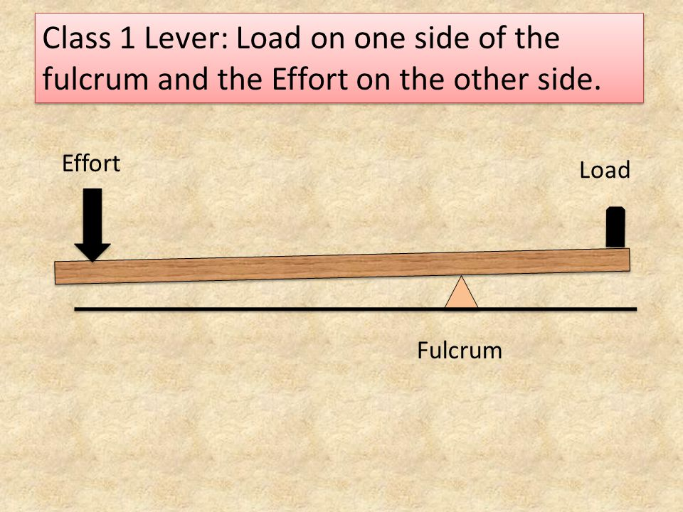 Class 1 Lever: Load on one side of the fulcrum and the Effort on the other side. Load Effort Fulcrum