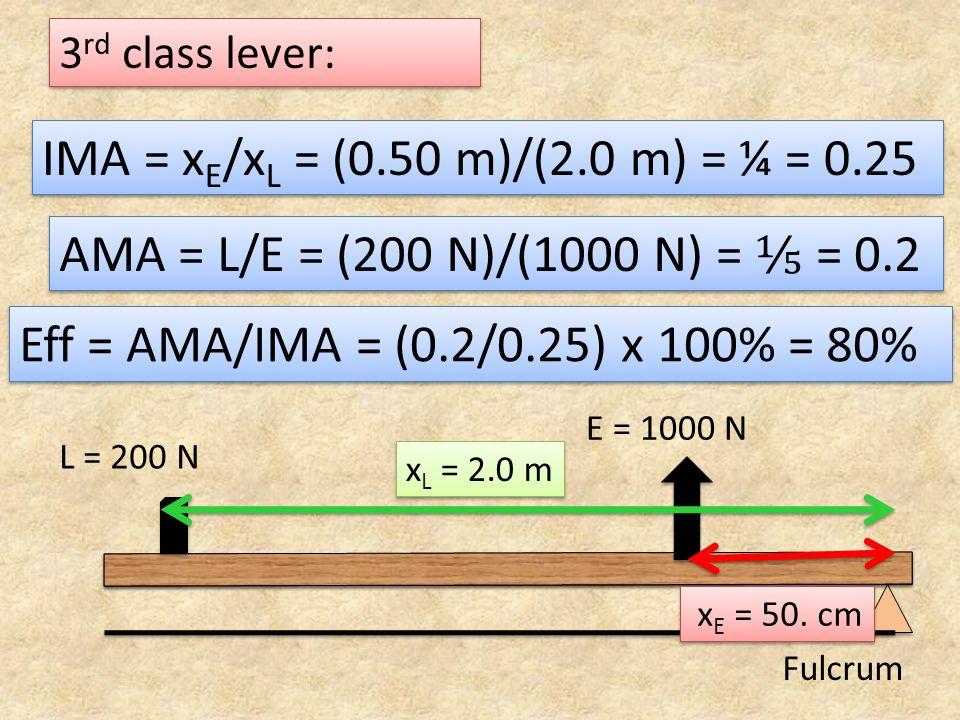 3 rd class lever: Fulcrum AMA = L/E = (200 N)/(1000 N) = = 0.2 Eff = AMA/IMA = (0.2/0.25) x 100% = 80% L = 200 N E = 1000 N x E = 50. cm x L = 2.0 m I