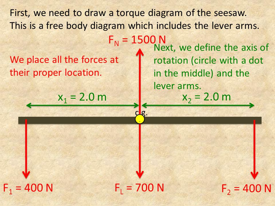 F N = 1500 N x 1 = 2.0 m x 2 = 2.0 m First, we need to draw a torque diagram of the seesaw. This is a free body diagram which includes the lever arms.