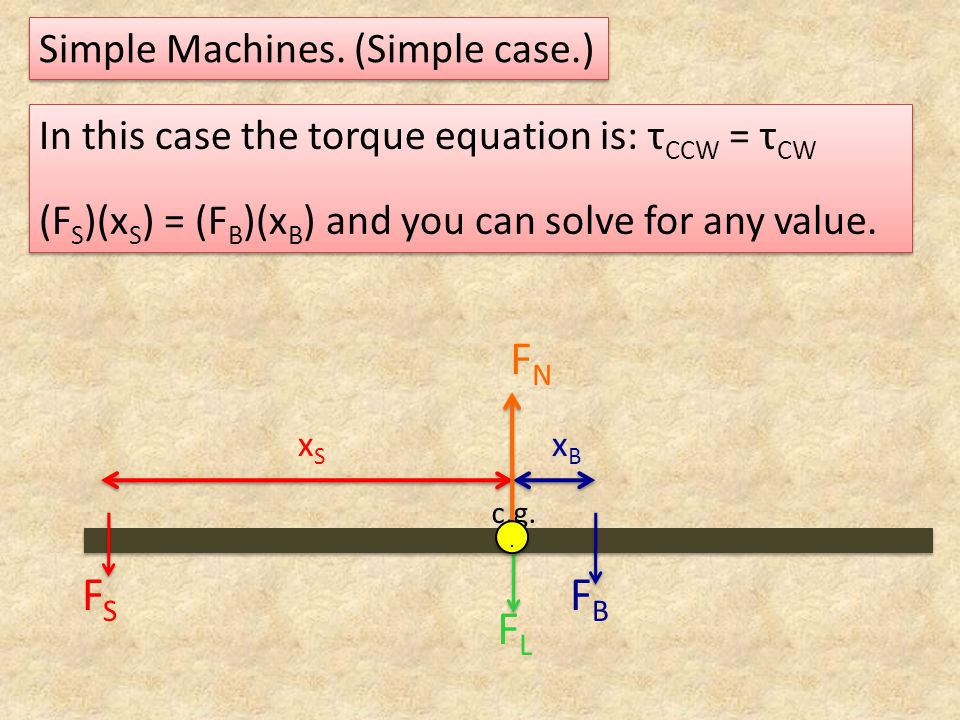 Simple Machines. (Simple case.) c.g. FSFS FBFB FLFL FNFN.. xBxB xSxS In this case the torque equation is: τ CCW = τ CW (F S )(x S ) = (F B )(x B ) and