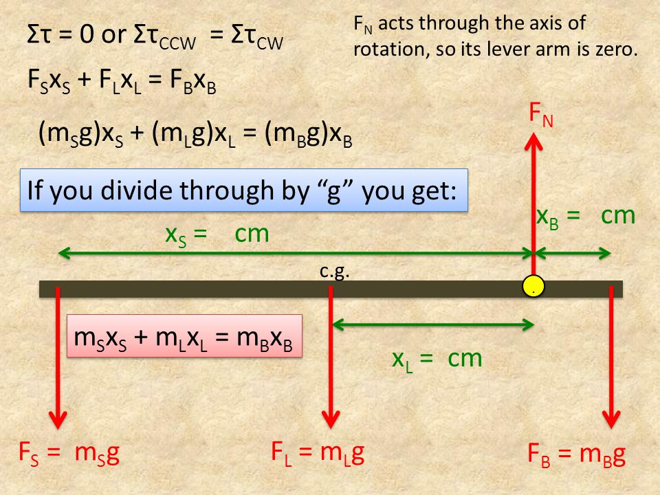 F N acts through the axis of rotation, so its lever arm is zero. FNFN x S = cm x B = cm F L = m L g c.g... F S = m S g F B = m B g x L = cm Στ = 0 or