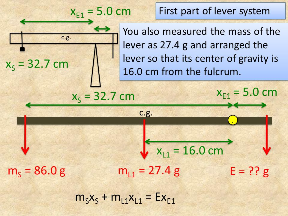c.g. x S = 32.7 cm x E1 = 5.0 cm m L1 = 27.4 g c.g... m S = 86.0 g E = ?? g x L1 = 16.0 cm m S x S + m L1 x L1 = Ex E1 First part of lever system x E1