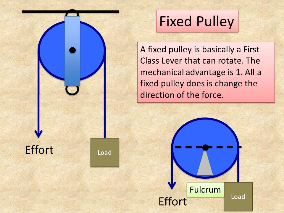 Fixed Pulley A fixed pulley is basically a First Class Lever that can rotate. The mechanical advantage is 1. All a fixed pulley does is change the dir