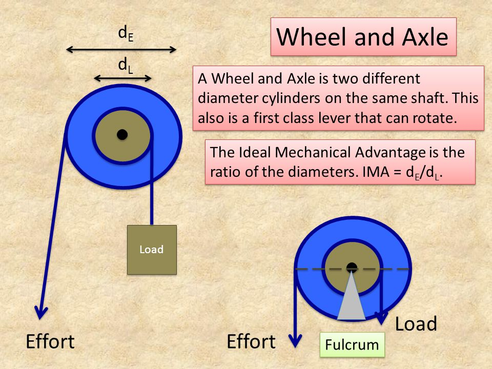 Wheel and Axle A Wheel and Axle is two different diameter cylinders on the same shaft. This also is a first class lever that can rotate. Load Effort d