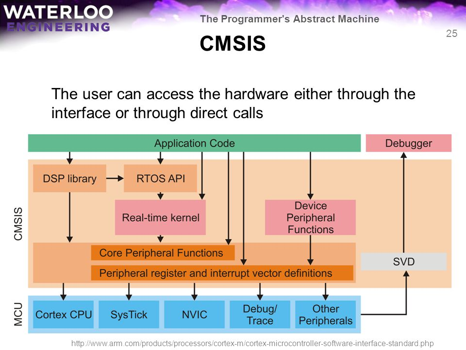 CMSIS The user can access the hardware either through the interface or through direct calls 25 The Programmer's Abstract Machine http://www.arm.com/pr