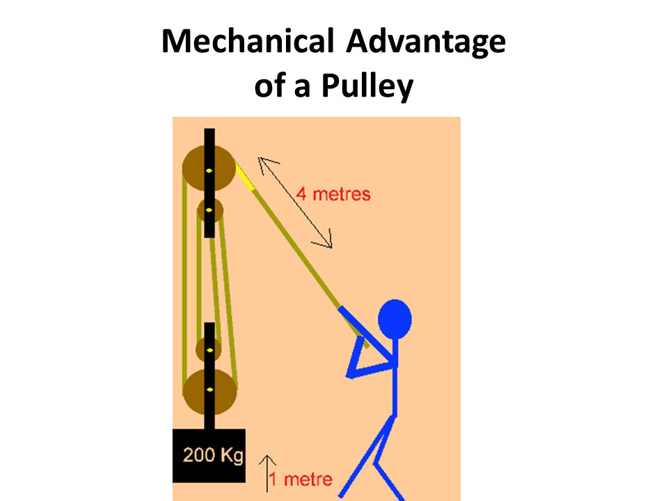 Mechanical Advantage of a Pulley