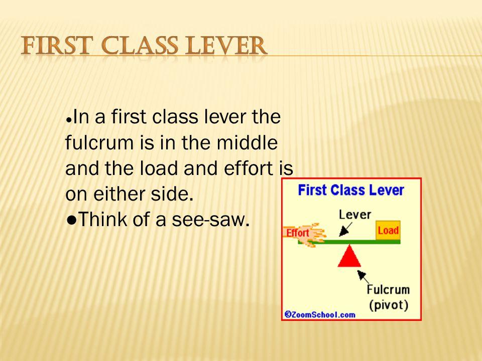 1. First Class Lever. 2. Second Class Lever. 3. Third Class Lever.