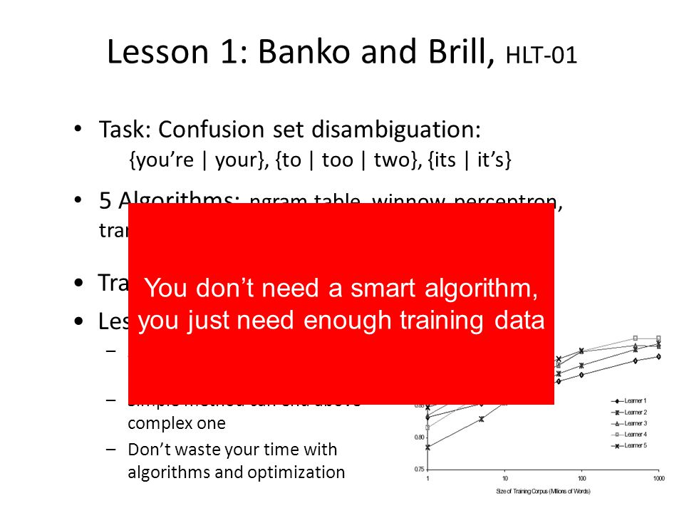 Lesson 1: Banko and Brill, HLT-01 Task: Confusion set disambiguation: {youre | your}, {to | too | two}, {its | its} 5 Algorithms: ngram table, winnow, perceptron, transformation-based learning, decision trees Training: 10 6 10 9 words Lessons: –All methods improved to almost same point –Simple method can end above complex one –Dont waste your time with algorithms and optimization You dont need a smart algorithm, you just need enough training data