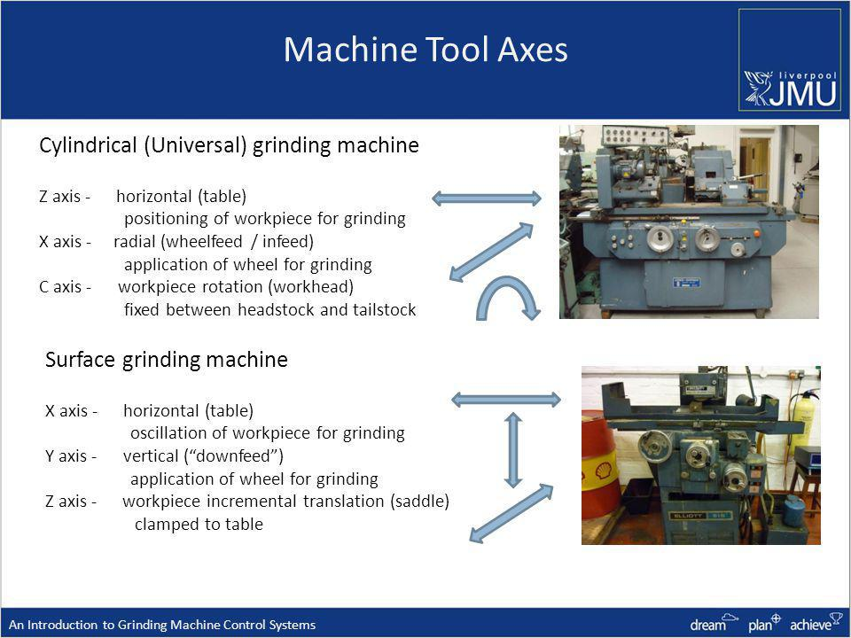 Machine Tool Axes Cylindrical (Universal) grinding machine Z axis - horizontal (table) positioning of workpiece for grinding X axis - radial (wheelfeed / infeed) application of wheel for grinding C axis - workpiece rotation (workhead) fixed between headstock and tailstock Surface grinding machine X axis - horizontal (table) oscillation of workpiece for grinding Y axis - vertical (downfeed) application of wheel for grinding Z axis - workpiece incremental translation (saddle) clamped to table An Introduction to Grinding Machine Control Systems
