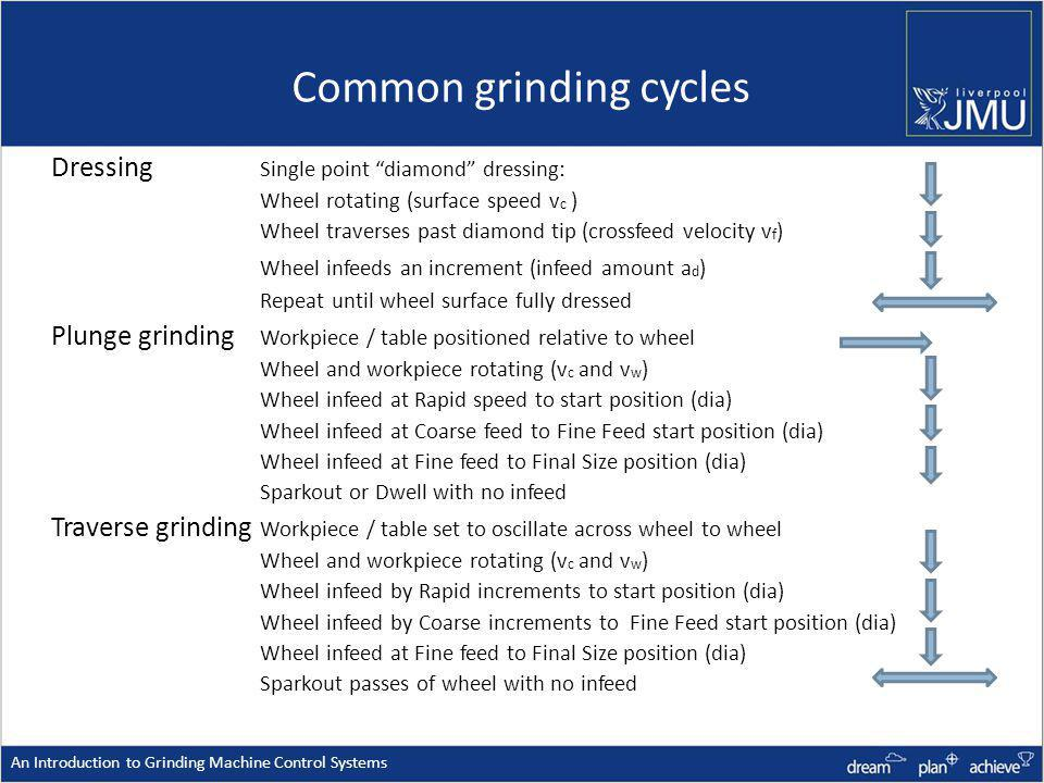 Common grinding cycles Dressing Single point diamond dressing: Wheel rotating (surface speed v c ) Wheel traverses past diamond tip (crossfeed velocity v f ) Wheel infeeds an increment (infeed amount a d ) Repeat until wheel surface fully dressed Plunge grinding Workpiece / table positioned relative to wheel Wheel and workpiece rotating (v c and v w ) Wheel infeed at Rapid speed to start position (dia) Wheel infeed at Coarse feed to Fine Feed start position (dia) Wheel infeed at Fine feed to Final Size position (dia) Sparkout or Dwell with no infeed Traverse grinding Workpiece / table set to oscillate across wheel to wheel Wheel and workpiece rotating (v c and v w ) Wheel infeed by Rapid increments to start position (dia) Wheel infeed by Coarse increments to Fine Feed start position (dia) Wheel infeed at Fine feed to Final Size position (dia) Sparkout passes of wheel with no infeed An Introduction to Grinding Machine Control Systems