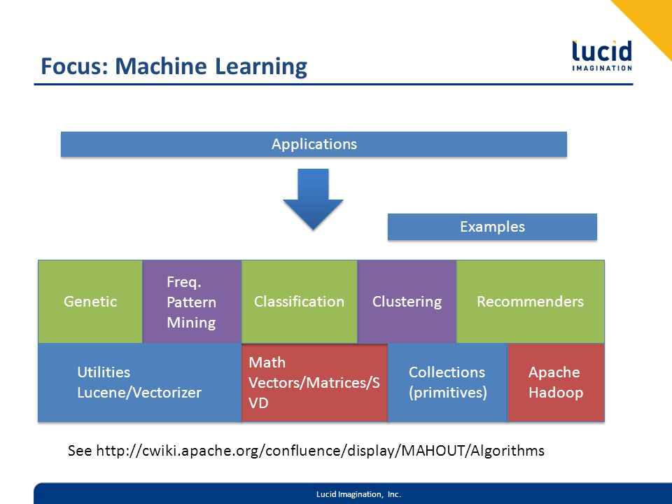 Lucid Imagination, Inc. Focus: Machine Learning Math Vectors/Matrices/S VD Math Vectors/Matrices/S VD Recommenders Clustering Classification Freq. Pat