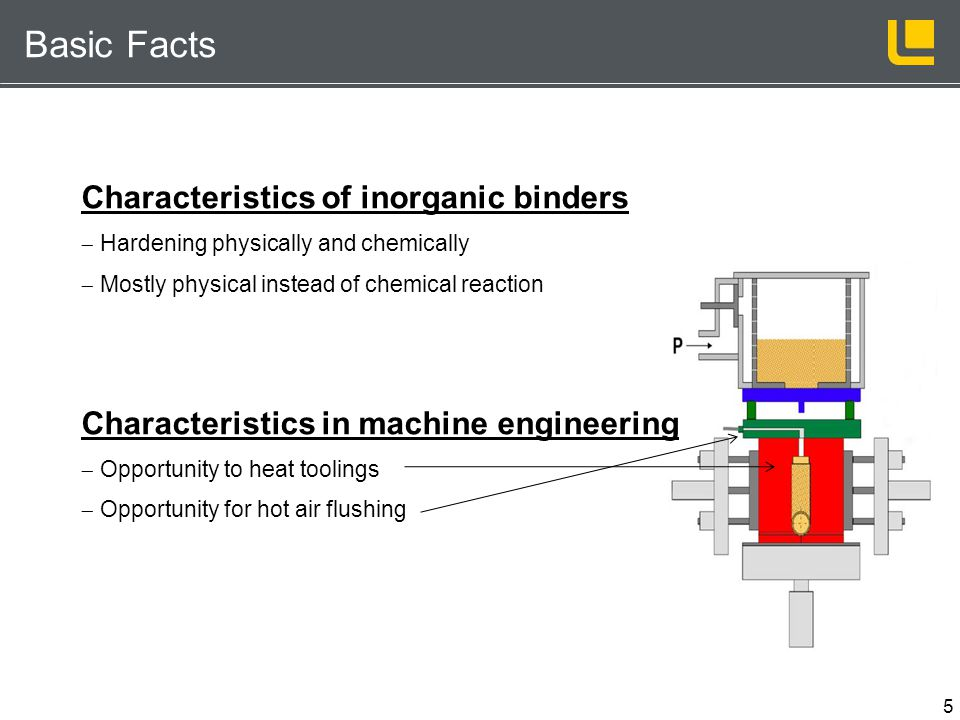 5 Basic Facts Characteristics of inorganic binders Hardening physically and chemically Mostly physical instead of chemical reaction Characteristics in