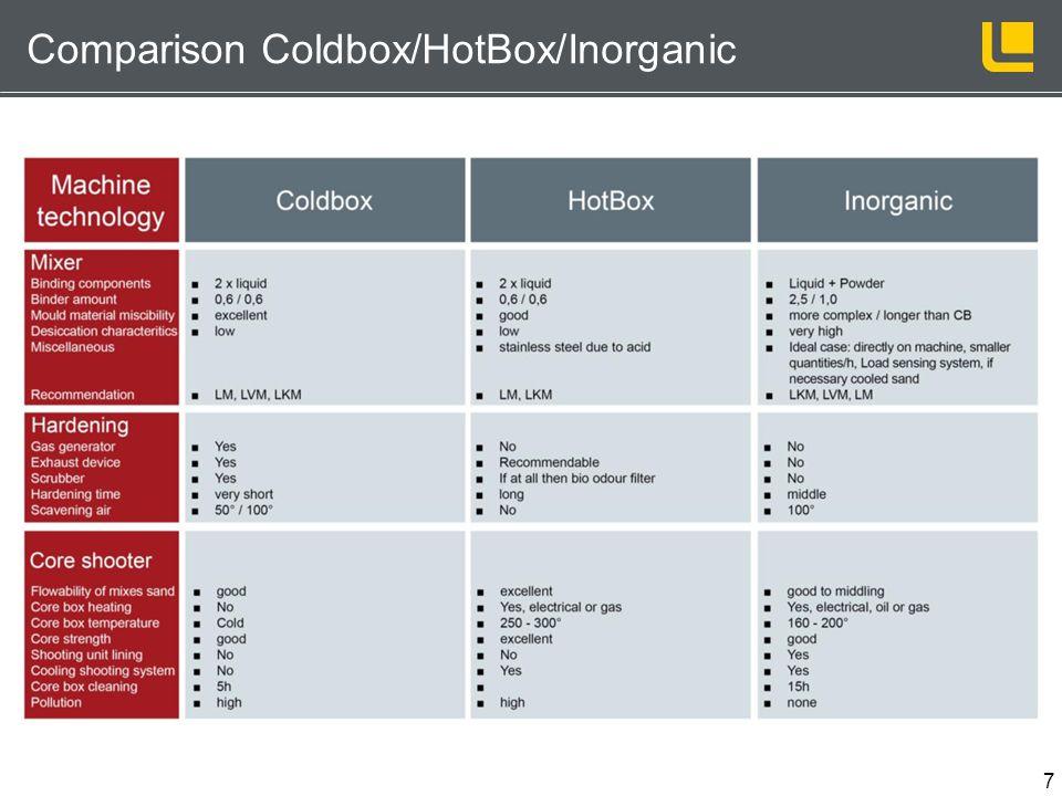 7 Comparison Coldbox/HotBox/Inorganic