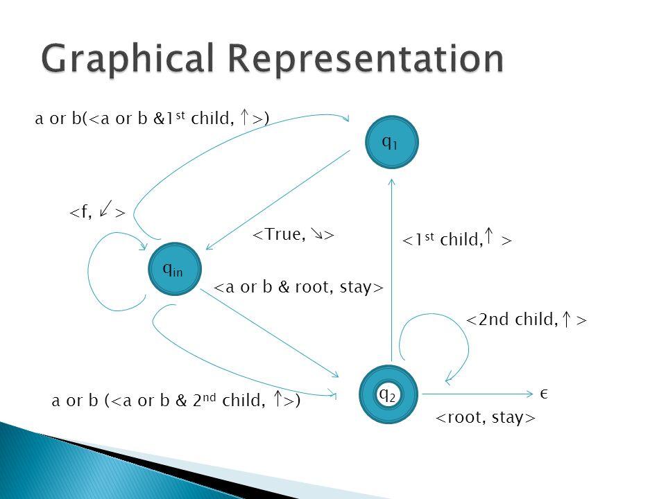 q in q1q1 q2q2 a or b( ) a or b ( ) ε