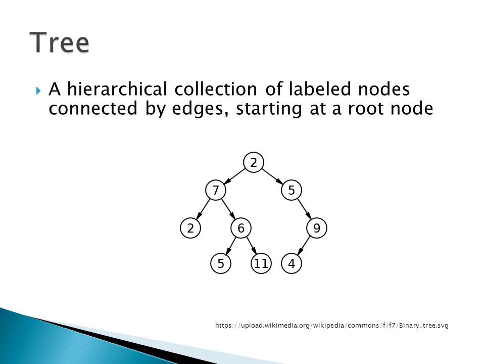A hierarchical collection of labeled nodes connected by edges, starting at a root node https://upload.wikimedia.org/wikipedia/commons/f/f7/Binary_tree